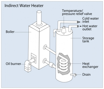An indirect water heater.
