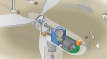 Wind turbines operate on a simple principle. The energy in the wind turns two or three propeller-like blades around a rotor. The rotor is connected to the main shaft, which spins a generator to create electricity. Click on the image to see an animation of wind at work.