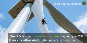 Wind power constituted 41% of all U.S. generation capacity additions in 2015, up sharply from its 24% market share the year before and close to its all-time high.