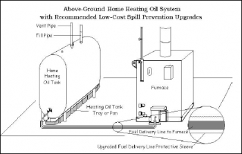 Diagram of an oil boiler. New tanks are generally double-wall or have a spill container built underneath to reduce the chances of an oil spill. Typically, the tank drip pan shown here is required only for single-wall tanks and would extend the full width of the tank. | Photo courtesy State of Massachusetts.