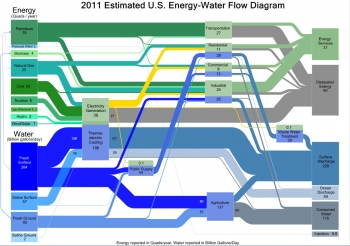 A hybrid Sankey diagram from The Water-Energy Nexus: Challenges and Opportunities report, issued by DOE in 2014, shows interconnected major energy and water flows in the U.S.