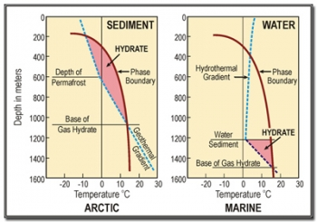 The red curves are temperature profiles for various water depths; the blue line shows methane hydrate stability relative to temperature and pressure. The area enclosed by the two curves represents the area of methane hydrate stability.