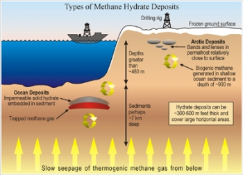 Types of Methane Hydrate Deposits
