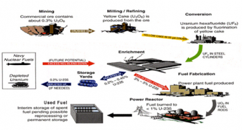 This is an illustration of a nuclear fuel cycle that shows the required steps to process natural uranium from ore for preparation for fuel to be loaded in nuclear reactors.