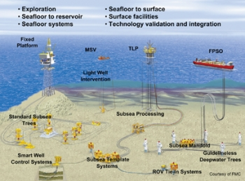 Ultra-deepwater architecture and technology.   Graphic courtesy of FMC