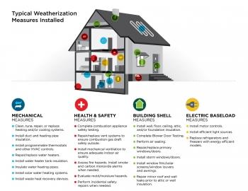 what single family weatherization program