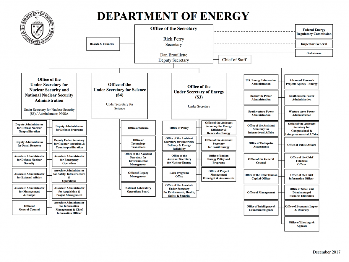 Organization chart department of energy you are here ccuart Images