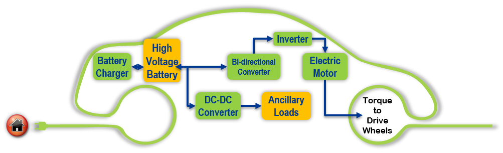 Electric Drive Systems Research and Development | Department of Energy