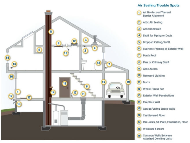 Save on heating and cooling costs by checking for air leaks in common  trouble spots in. Air Sealing Your Home   Department of Energy
