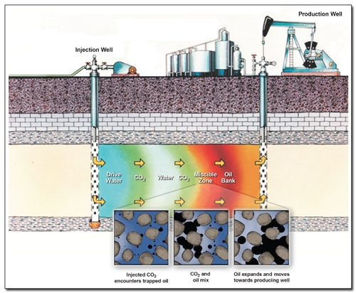 Cross-section illustrating how carbon dioxide and water can be used to flush residual oil from a subsurface rock formation between wells.
