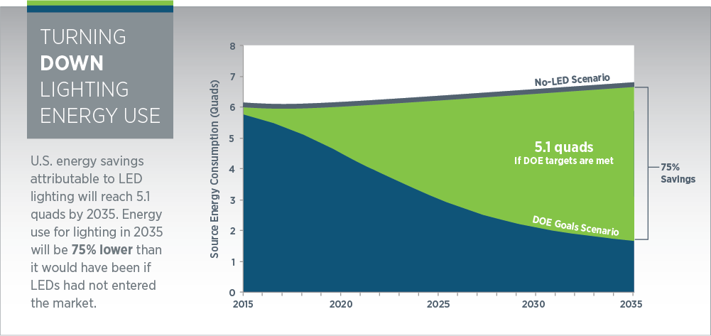 The doe report energy savings forecast of solid state lighting in general illumination applications is the latest edition of a biannual report which