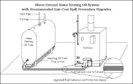 oil_furnace?itok\=Nc491nHt oil furnace diagram oil furnace electrical diagram \u2022 wiring  at bakdesigns.co