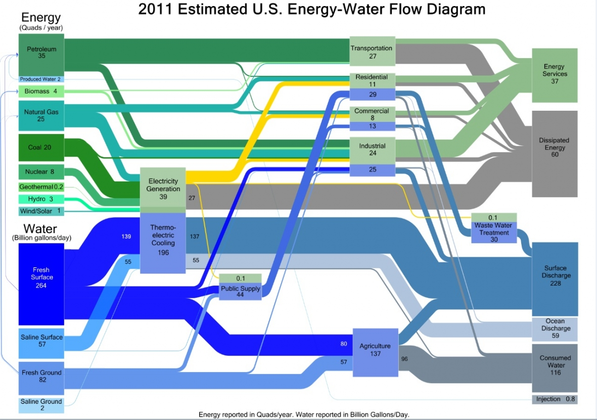 Water Electricity Diagram - Block And Schematic Diagrams •
