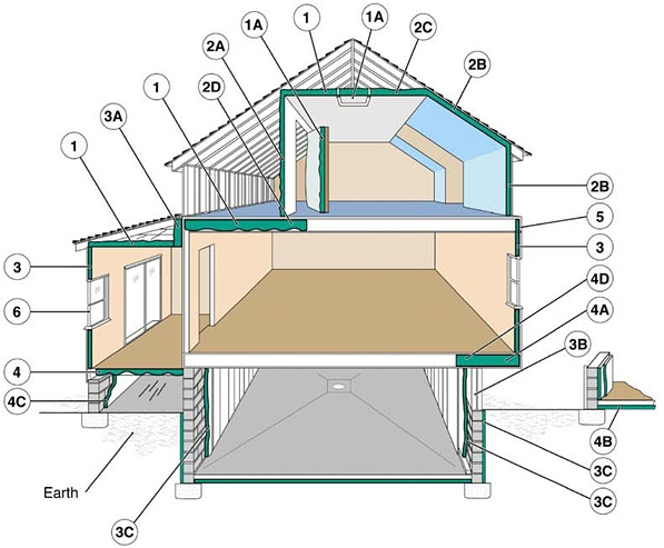 "Examples of where to insulate. 1. In unfinished attic spaces, insulate between and over the floor joists to seal off living spaces below. If the air distribution is in the attic space, then consider insulating the rafters to move the distribution into the conditioned space. (1A) attic access door 2. In finished attic rooms with or without dormer, insulate (2A) between the studs of ""knee"" walls, (2B) between the studs and rafters of exterior walls and roof, (2C) and ceilings with cold spaces above. (2D) Extend insulation into joist space to reduce air flows. 3. All exterior walls, including (3A) walls between living spaces and unheated garages, shed roofs, or storage areas; (3B) foundation walls above ground level; (3C) foundation walls in heated basements, full wall either interior or exterior. 4. Floors above cold spaces, such as vented crawl spaces and unheated garages. Also insulate (4A) any portion of the floor in a room that is cantilevered beyond the exterior wall below;  (4B) slab floors built directly on the ground; (4C) as an alternative to floor insulation, foundation walls of unvented crawl spaces. (4D) Extend insulation into joist space to reduce air flows. 5. Band joists. 6. Replacement or storm windows and caulk and seal around all windows and doors. Source: Oak Ridge National Laboratory"