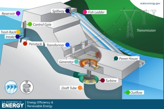 How Hydroelectric Energy Works