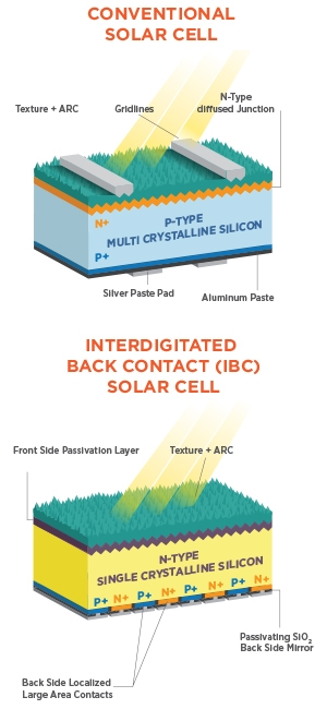 crystalline silicon photovoltaics research