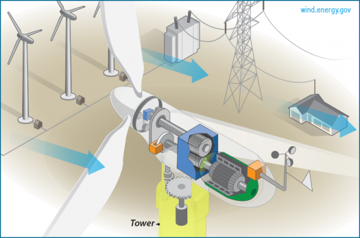 The Inside Of A Wind Turbine Department Of Energy