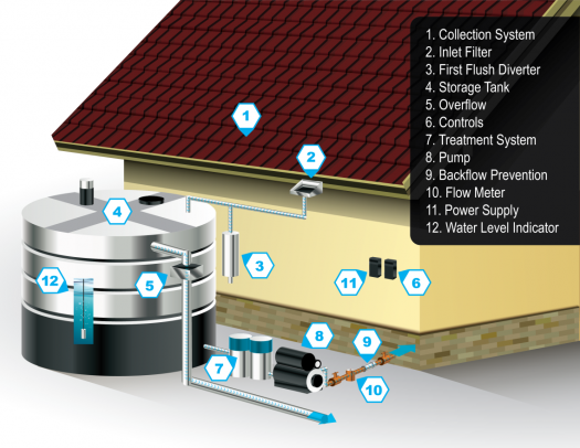 Water Efficient Technology Opportunity Rainwater Harvesting Systems Department Of Energy