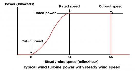 Sensational How Do Wind Turbines Survive Severe Storms Department Of Energy Wiring Cloud Venetioscosaoduqqnet