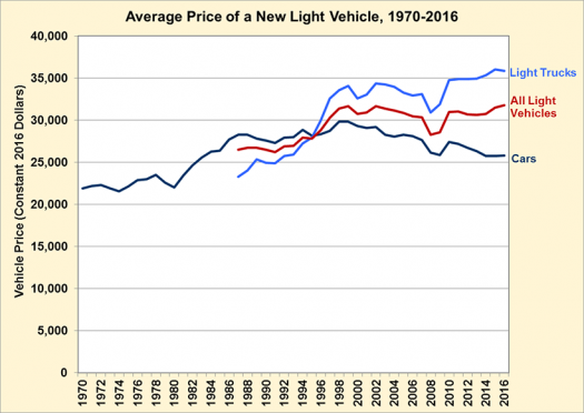 Average Price Of A New Light Vehicle 1970 2016