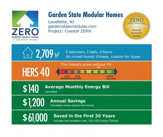 Infographic For Coastal ZERH By Garden State Modular Homes: Lavallette,  N.J., Gardenstatemodular.
