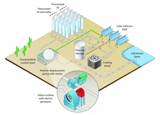Pumped-Storage Hydropower | Department of Energy