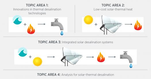 Solar Desalination | Department of Energy