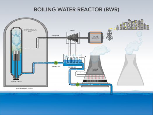 infographic diagram on how a boiling water reactor works