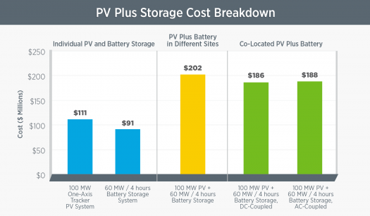 Solar-Plus-Storage 101 | Department of Energy