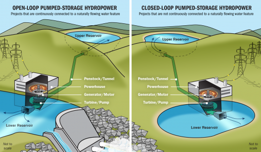Pumped Storage Hydropower Department Of Energy