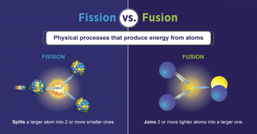 Fission And Fusion What Is The Difference Department Of Energy