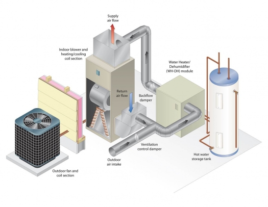 Air Source Integrated Heat Pump Department Of Energy