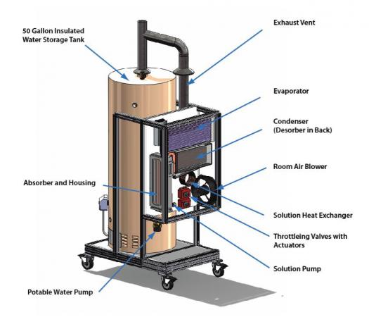 Residential Absorption Heat Pump Water Heater Department Of Energy