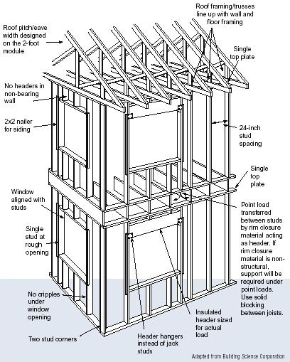 Advanced House Framing Department Of Energy. Advanced House Framing. Wiring. House Framing Diagram Fill In At Scoala.co