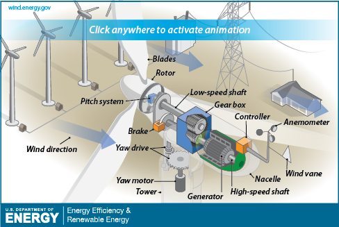 the wind turns the blades, which in turn spins a generator to create  electricity  this illustration provides a detailed view of the inside of a  wind turbine