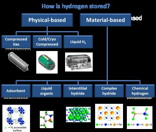 Hydrogen Storage | Department of Energy