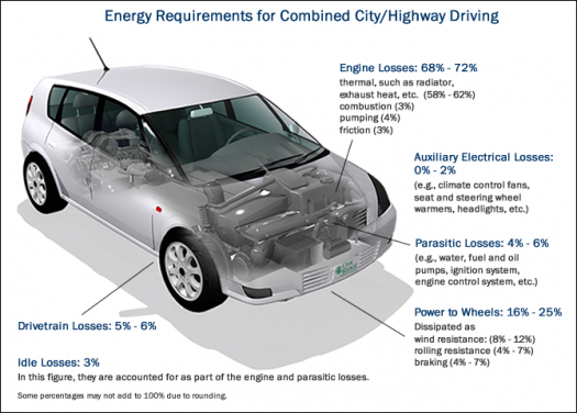 Energy Requirements For Combined City Highway Driving Engine Losses 68 72