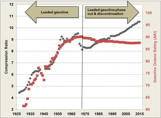 Average Engine Compression Ratio Compared To Gasoline Octane Rating From 1925 2017