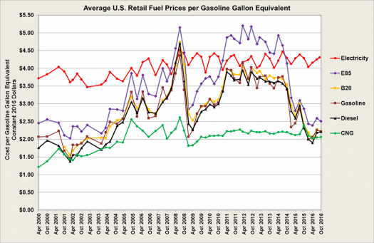 Average U S Retail Fuel Prices Per Gasoline Gallon Equivalent Selected Dates From 2000 To 2016