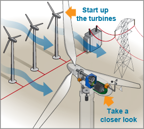 click on the image to explore how wind turbines work
