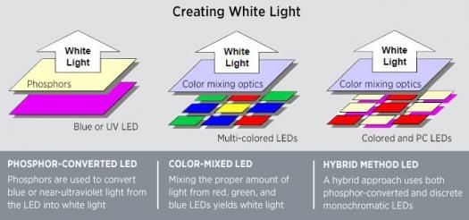 LED Basics | Department of Energy