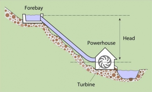 Planning A Microhydropower System Department Of Energy