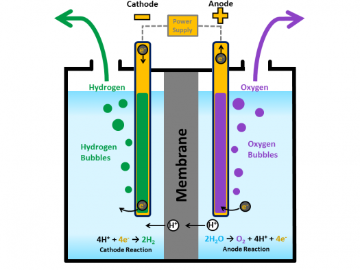 Image result for generation of hydrogen gas from water