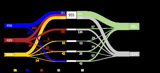 Static Sankey Diagram of Nonprocess Energy in U S