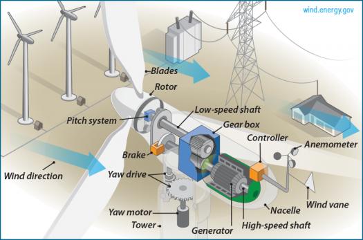 Wind Turbine Diagram Of Gears Diy Wiring Diagrams