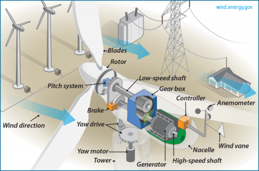 The Inside of a Wind Turbine | Department of Energy