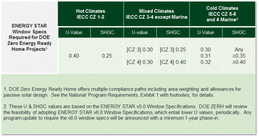 Guidelines for Partiting in the DOE Zero Energy Ready ... on passive cooling home design, architecture home design, lighting home design, habitat for humanity home design, energy efficient design, design home design, green home design, netzero home design, ecological home design, self-sustaining home design, zero waste design, northwest home design, leadership in energy and environmental design, hardened home design, sustainable home design, passive solar building design, 2d home design, innovative home design, construction home design, classic home design,