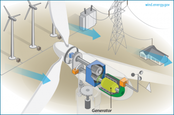 Generator: