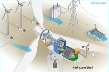 High-speed shaft: