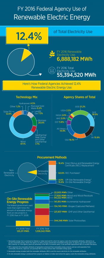 FY 2016 Federal Agency Use of Renewable Electric Energy infographic.